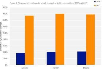 حمله سایبری به سرورهای مایکروسافت افزایش یافته است